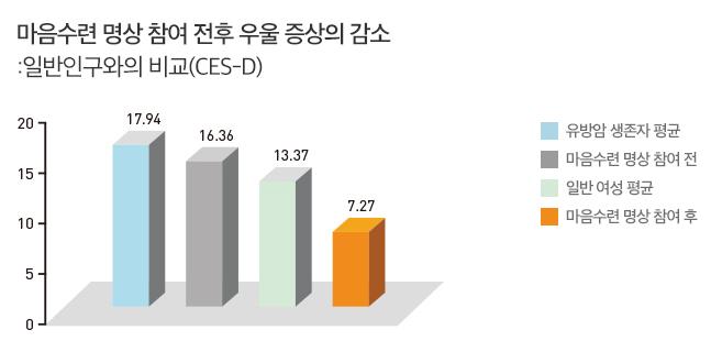 [그래프] 마음수련 명상 참여 전후 우울 증상의 감소