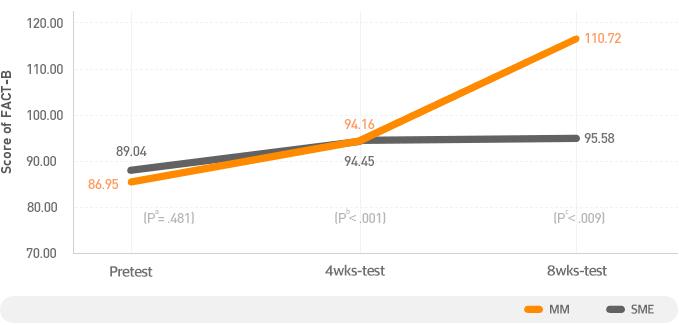 [그래프] 마음수련 명상 전후 삶의 질 향상