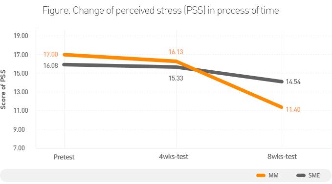 [그래프] 유방암 생존자의 마음수련 명상 전후 스트레스 감소