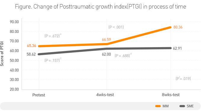 [그래프] 유방암 생존자의 마음수련 명상 전후 외상 후 성장 향상