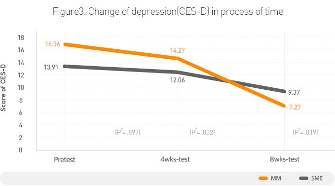 [그래프] 유방암 생존자의 마음수련 명상 전후 우울 감소
