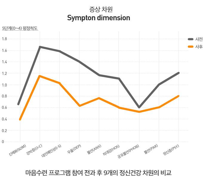 [그래프] 마음수련 대학생캠프 참가 전후의 9개 정신건강 차원의 비교