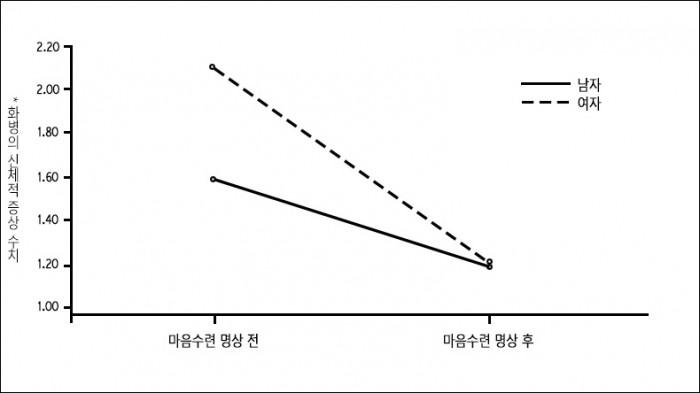 스트레스감소,마음수련명상결과그래프