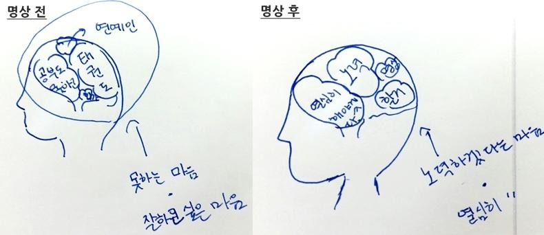 마음수련 명상 후 잡념이 사라진 아이들의 머릿속 뇌구조 그림