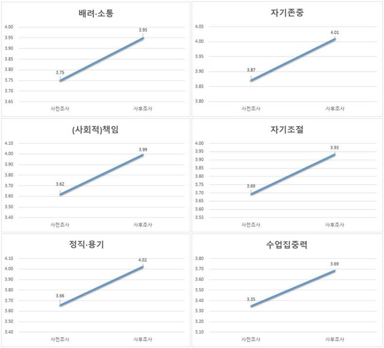 그래프 명상이 인성교육에 미치는 효과